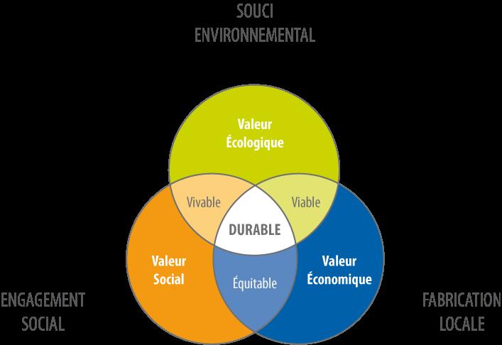 Alterna éco-solutions, À propos,